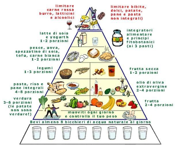 nuova-piramide-alimentare