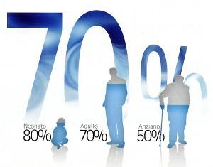 Acqua-percentuale